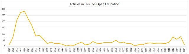 ERIC articles